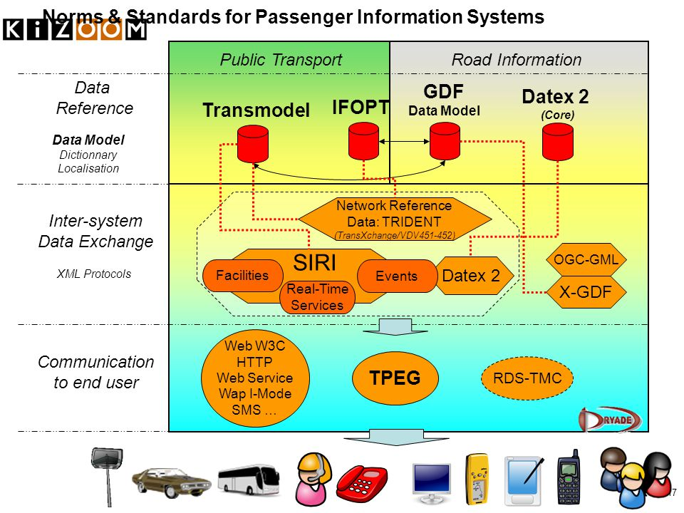 17 Public TransportRoad Information Data Reference Inter-system Data Exchange Communication to end user IFOPT GDF Data Model Datex 2 (Core) Transmodel Web W3C HTTP Web Service Wap I-Mode SMS … Norms & Standards for Passenger Information Systems Data Model Dictionnary Localisation XML Protocols SIRI Real-Time Services Datex 2 Events TPEG RDS-TMC Facilities Network Reference Data: TRIDENT (TransXchange/VDV451-452) OGC-GML X-GDF
