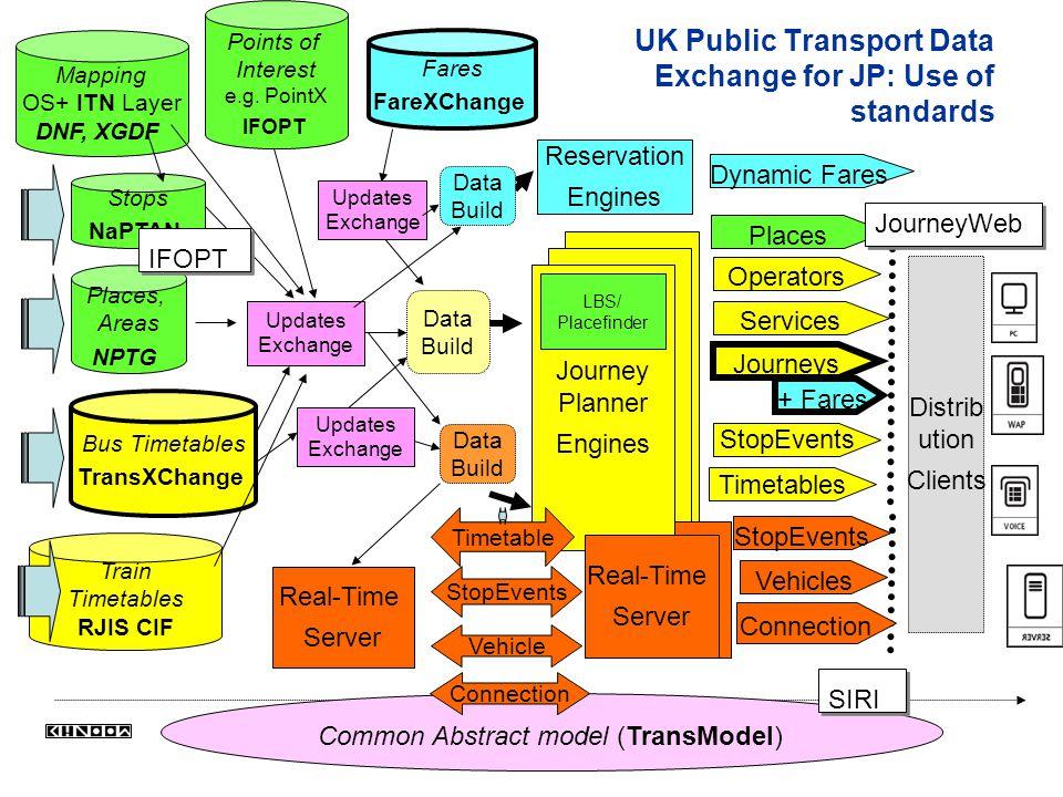 Distrib ution Clients UK Public Transport Data Exchange for JP: Use of standards Bus Timetables TransXChange Journey Planner Engines Data Build Stops