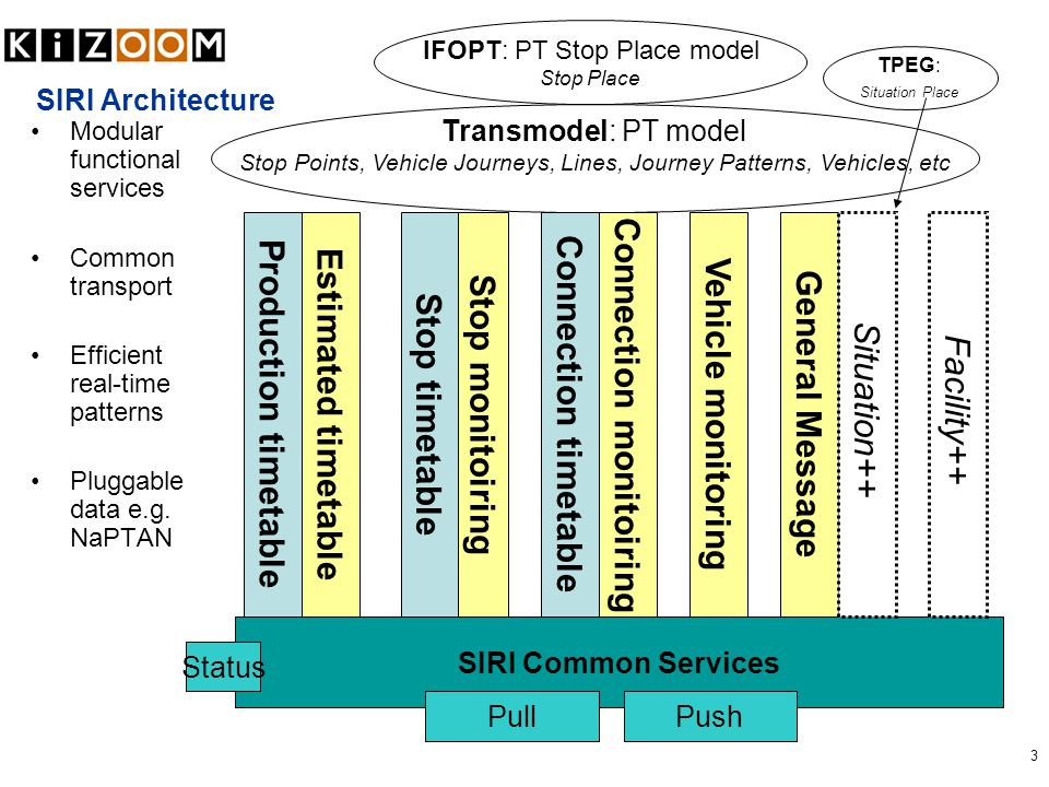 3 SIRI Architecture Modular functional services Common transport Efficient real-time patterns Pluggable data e.g. NaPTAN SIRI Common Services Stop mon