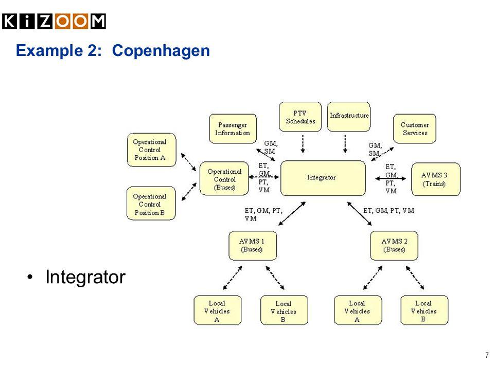 7 Example 2: Copenhagen Integrator