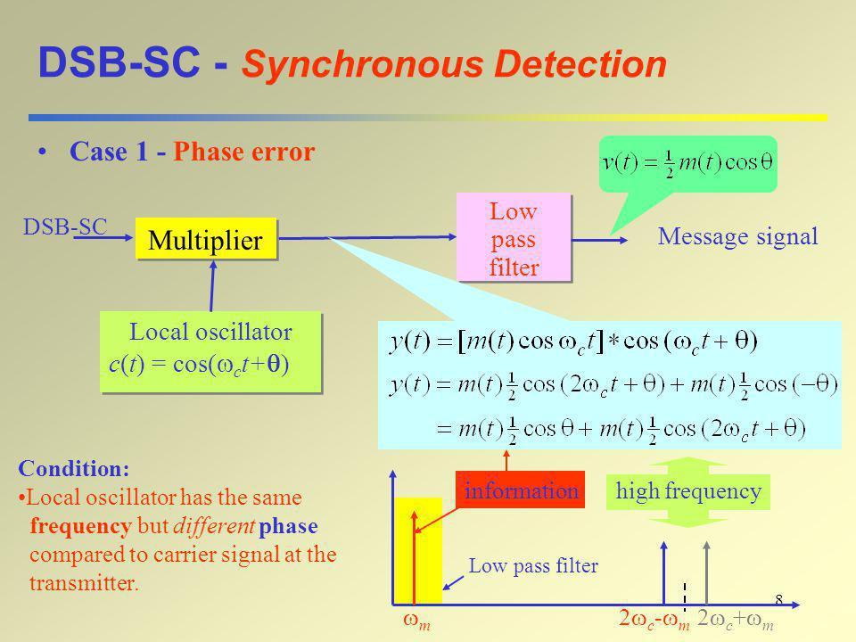 8 DSB-SC - Synchronous Detection Case 1 - Phase error Multiplier Low pass filter Low pass filter Message signal DSB-SC Local oscillator c(t) = cos( 