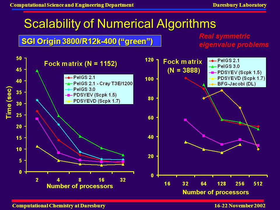 Computational Chemistry at Daresbury 16-22 November 2002 Computational Science and Engineering Department Daresbury Laboratory SGI Origin 3800/R12k-400 ( green ) Scalability of Numerical Algorithms Real symmetric eigenvalue problems Number of processors Time (sec) Number of processors