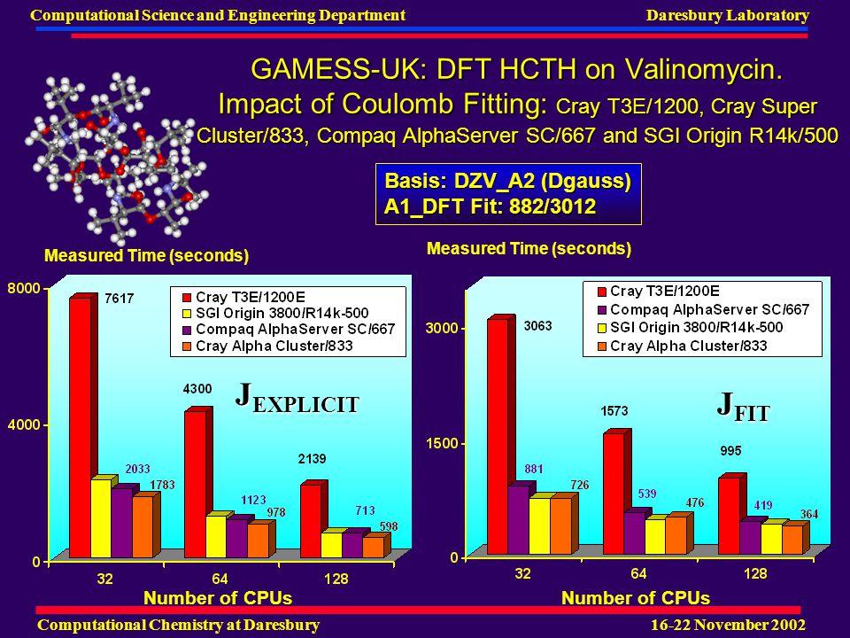 Computational Chemistry at Daresbury 16-22 November 2002 Computational Science and Engineering Department Daresbury Laboratory GAMESS-UK: DFT HCTH on Valinomycin.