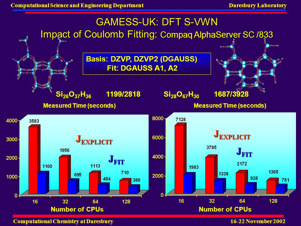 Computational Chemistry at Daresbury 16-22 November 2002 Computational Science and Engineering Department Daresbury Laboratory GAMESS-UK: DFT S-VWN Impact of Coulomb Fitting: Compaq AlphaServer SC /833 Number of CPUs Measured Time (seconds) Basis: DZVP, DZVP2 (DGAUSS) Fit: DGAUSS A1, A2 Fit: DGAUSS A1, A2 J EXPLICIT J FIT J EXPLICIT J FIT Si 26 O 37 H 36 1199/2818 Si 28 O 67 H 30 1687/3928