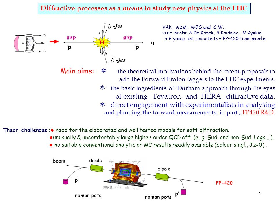 1 Diffractive processes as a means to study new physics at the LHC VAK, ADM, WJS and G.W., visit.