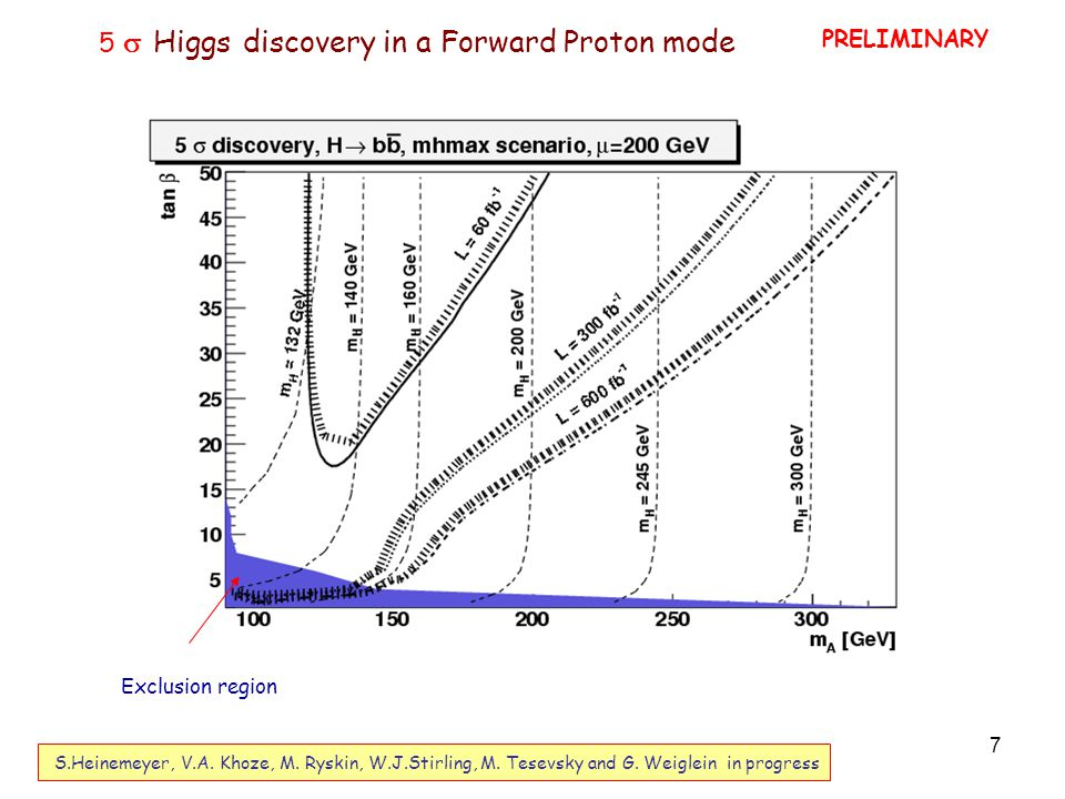 7 Exclusion region PRELIMINARY 5  Higgs discovery in a Forward Proton mode S.Heinemeyer, V.A.