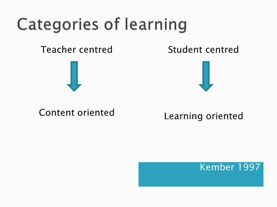Kember 1997 Teacher centred Content oriented Student centred Learning oriented