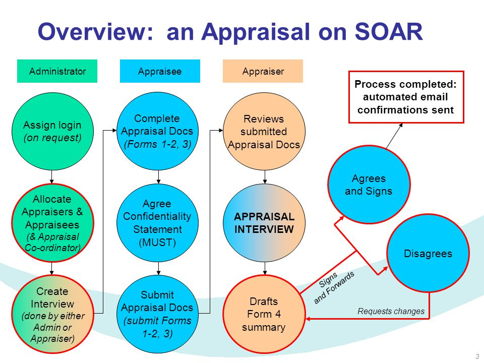 3 Overview: an Appraisal on SOAR Assign login (on request) Administrator Allocate Appraisers & Appraisees (& Appraisal Co-ordinator) Create Interview