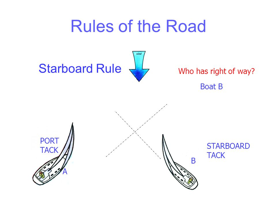 Rules of the Road Basic Rules Starboard Rule Windward Rule Overtaking Rule Rounding marks