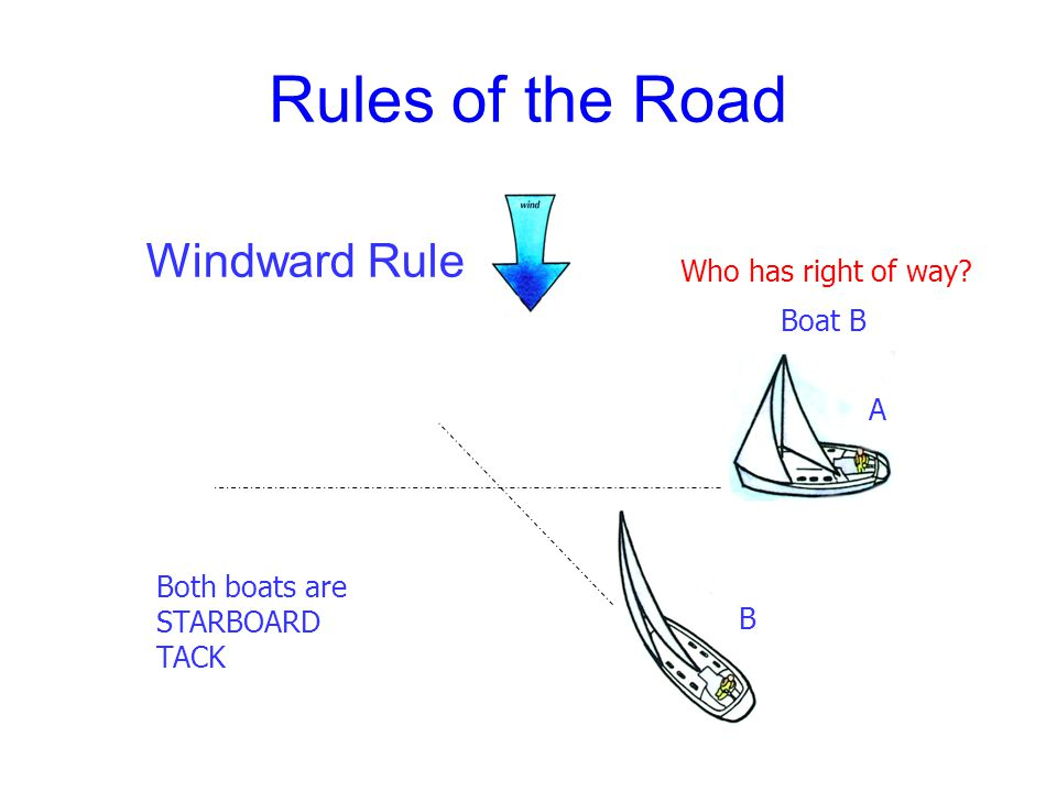 Rules of the Road Starboard Rule B A PORT TACK STARBOARD TACK Who has right of way? Boat B