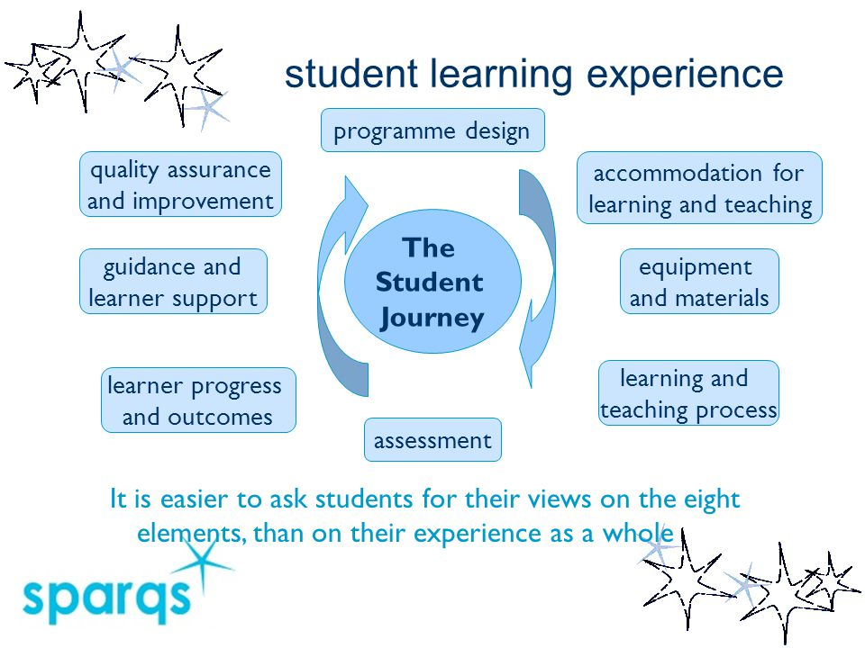 student learning experience The Student Journey programme design accommodation for learning and teaching equipment and materials assessment learner pr