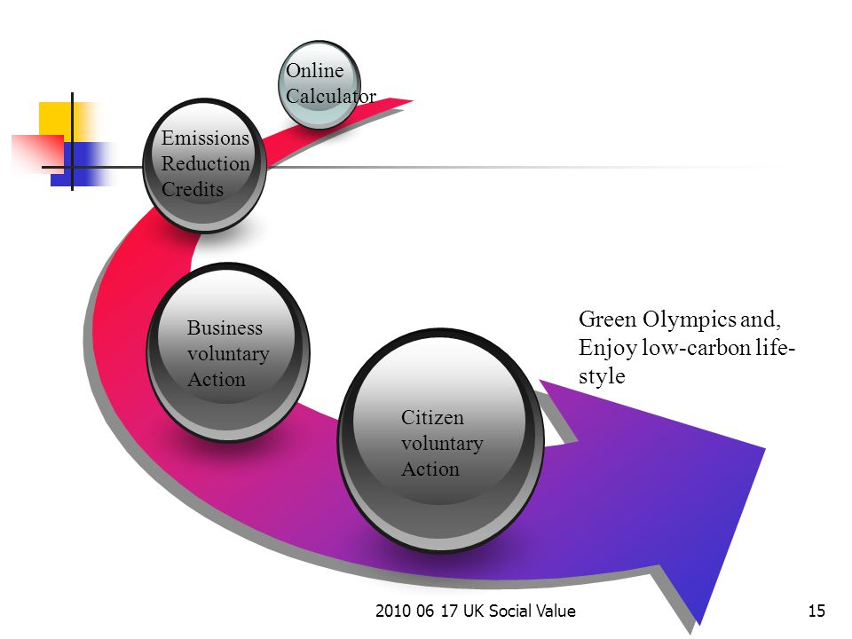 2010 06 17 UK Social Value15 Business voluntary Action Emissions Reduction Credits Online Calculator Green Olympics and, Enjoy low-carbon life- style Citizen voluntary Action