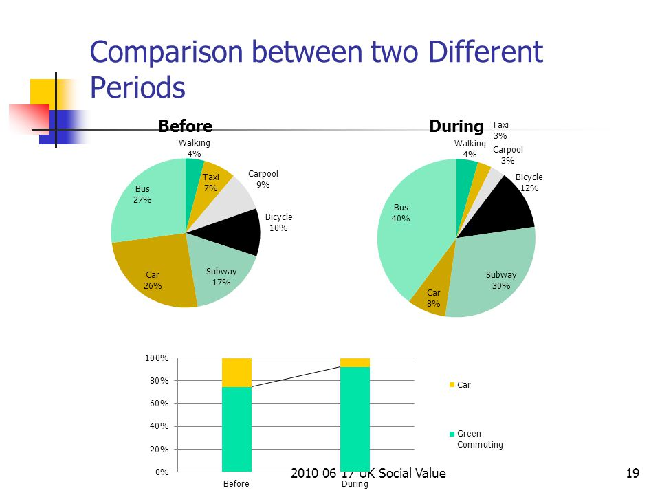 2010 06 17 UK Social Value19 Comparison between two Different Periods