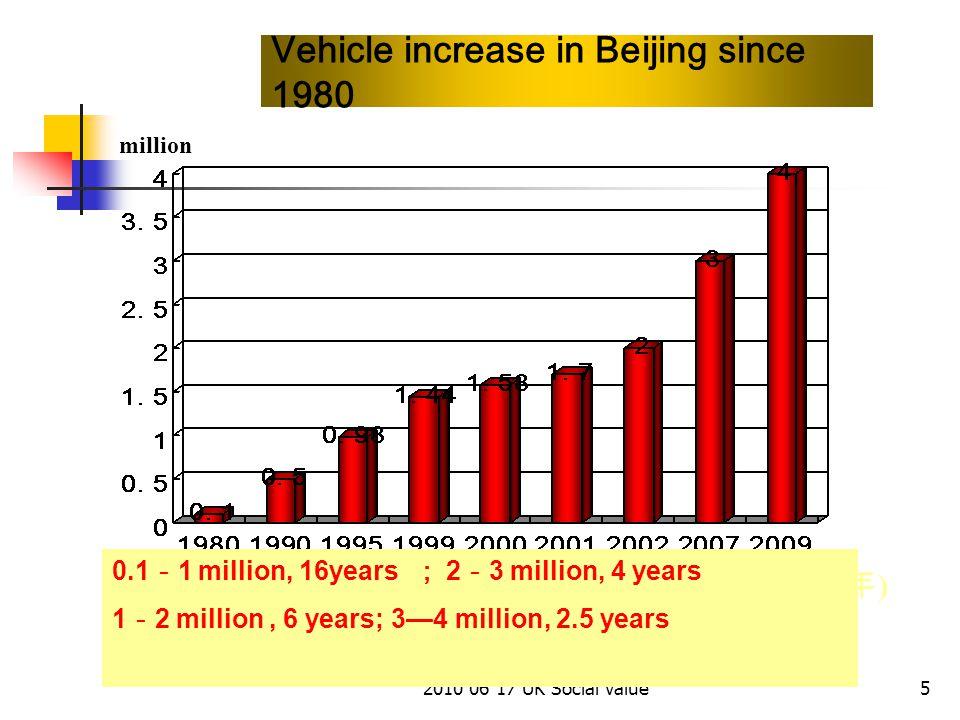 2010 06 17 UK Social Value5 Vehicle increase in Beijing since 1980 (年)(年) million 0.1 - 1 million, 16years ; 2 - 3 million, 4 years 1 - 2 million, 6 years; 3—4 million, 2.5 years
