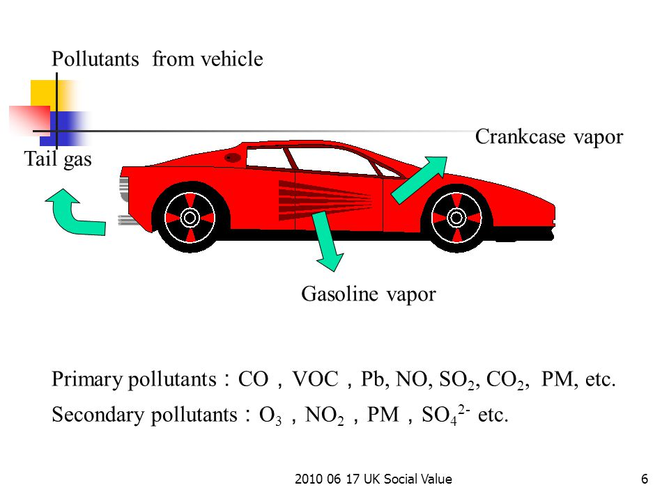 2010 06 17 UK Social Value6 Tail gas Gasoline vapor Crankcase vapor Primary pollutants : CO , VOC , Pb, NO, SO 2, CO 2, PM, etc.