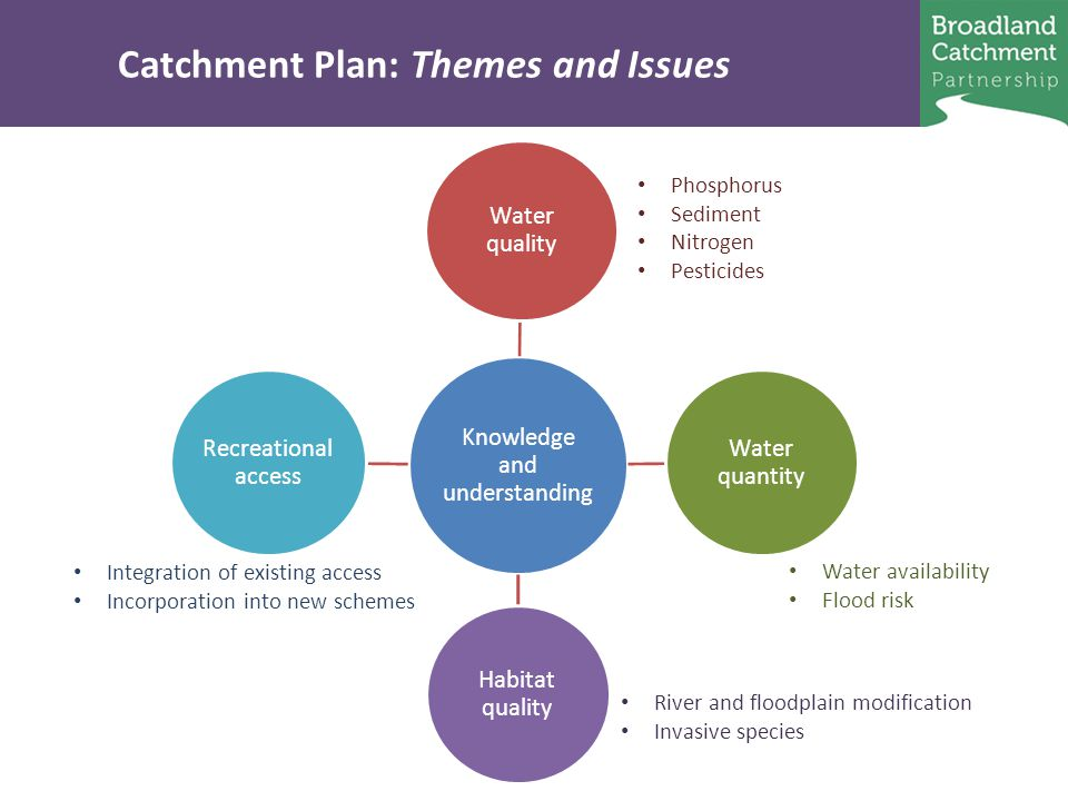 Catchment Plan: Themes and Issues Knowledge and understanding Water quality Water quantity Habitat quality Recreational access Phosphorus Sediment Nitrogen Pesticides Water availability Flood risk River and floodplain modification Invasive species Integration of existing access Incorporation into new schemes