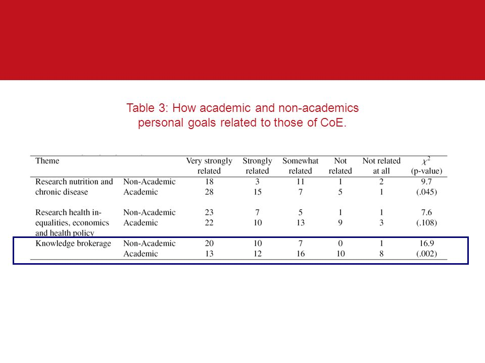 Table 3: How academic and non-academics personal goals related to those of CoE.