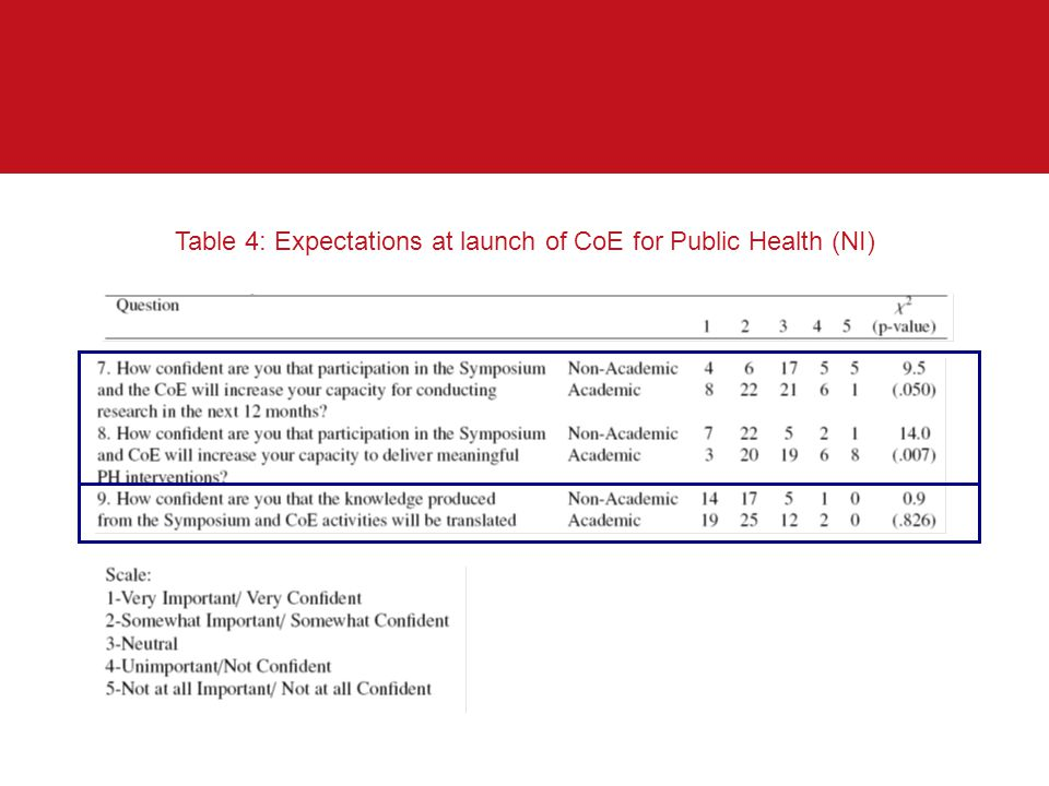 Table 4: Expectations at launch of CoE for Public Health (NI)