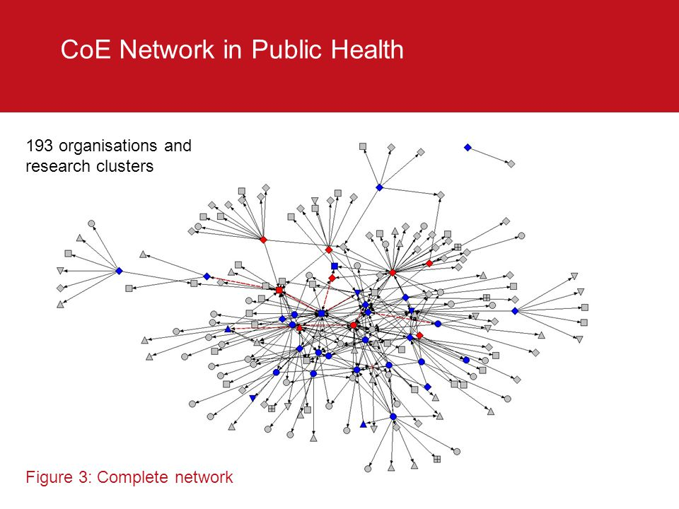 CoE Network in Public Health 193 organisations and research clusters Figure 3: Complete network