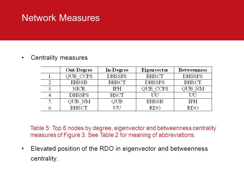 Network Measures Centrality measures Elevated position of the RDO in eigenvector and betweenness centrality.