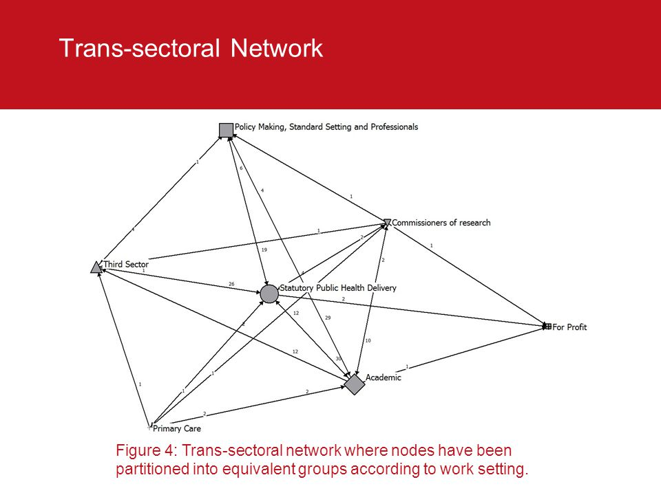 Trans-sectoral Network Figure 4: Trans-sectoral network where nodes have been partitioned into equivalent groups according to work setting.