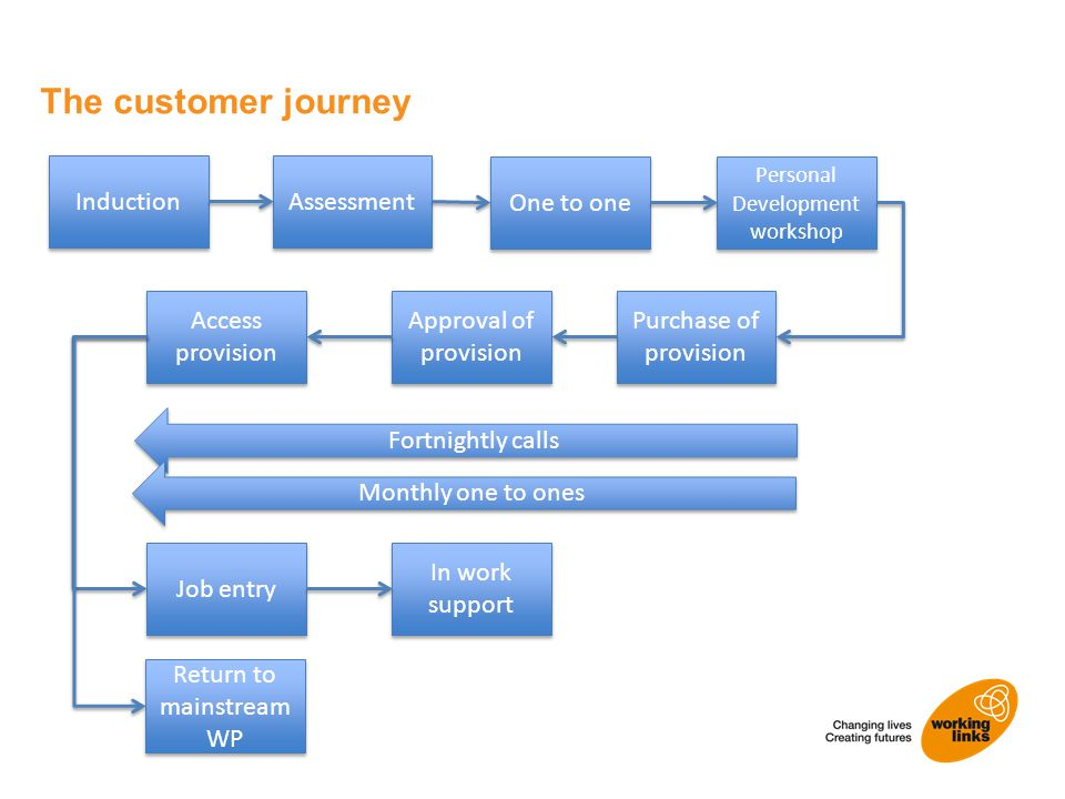 The customer journey Induction Assessment Approval of provision Purchase of provision One to one Personal Development workshop Access provision In wor