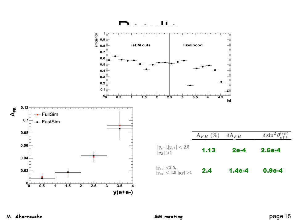 Results M. Aharrouche page 15 SM meeting 2.4 1.4e-4 0.9e-4 1.13 2e-4 2.6e-4