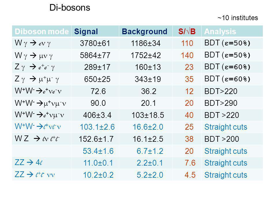 Di-bosons 10 institutes Diboson modeSignalBackgroundS/√BAnalysis W   e  3780±611186±34110 BDT ( ε=50%) W    5864±771752±42140 BDT ( ε=50%) Z   e + e -  289±17 160±13 23 BDT ( ε=60%) Z    +  -  650±25 343±19 35 BDT ( ε=60%) W + W -  e + e - 72.6 36.2 12BDT>220 W + W -   +  - 90.0 20.1 20BDT>290 W + W -  e +  - 406±3.4 103±18.5 40BDT >220 W + W -  l + l - 103.1±2.6 16.6±2.0 25Straight cuts W Z  l l + l - 152.6±1.7 16.1±2.5 38BDT >200 53.4±1.6 6.7±1.2 20Straight cuts ZZ  4 l 11.0±0.1 2.2±0.1 7.6Straight cuts ZZ  l + l - 10.2±0.2 5.2±2.0 4.5Straight cuts ~10 institutes