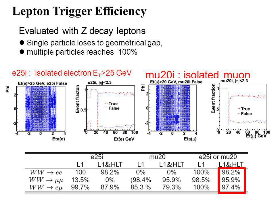 Lepton Trigger Efficiency mu20i : isolated muon P T >20 GeV e25i : isolated electron E T >25 GeV Evaluated with Z decay leptons Single particle loses to geometrical gap, multiple particles reaches 100%