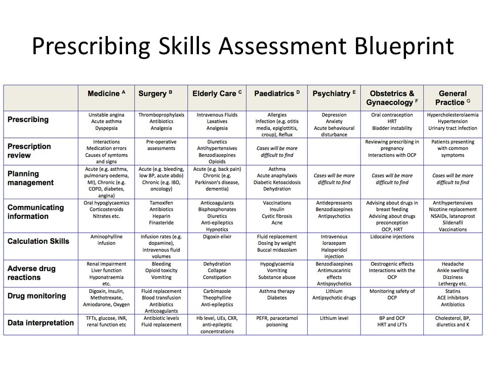Prescribing Skills Assessment Blueprint