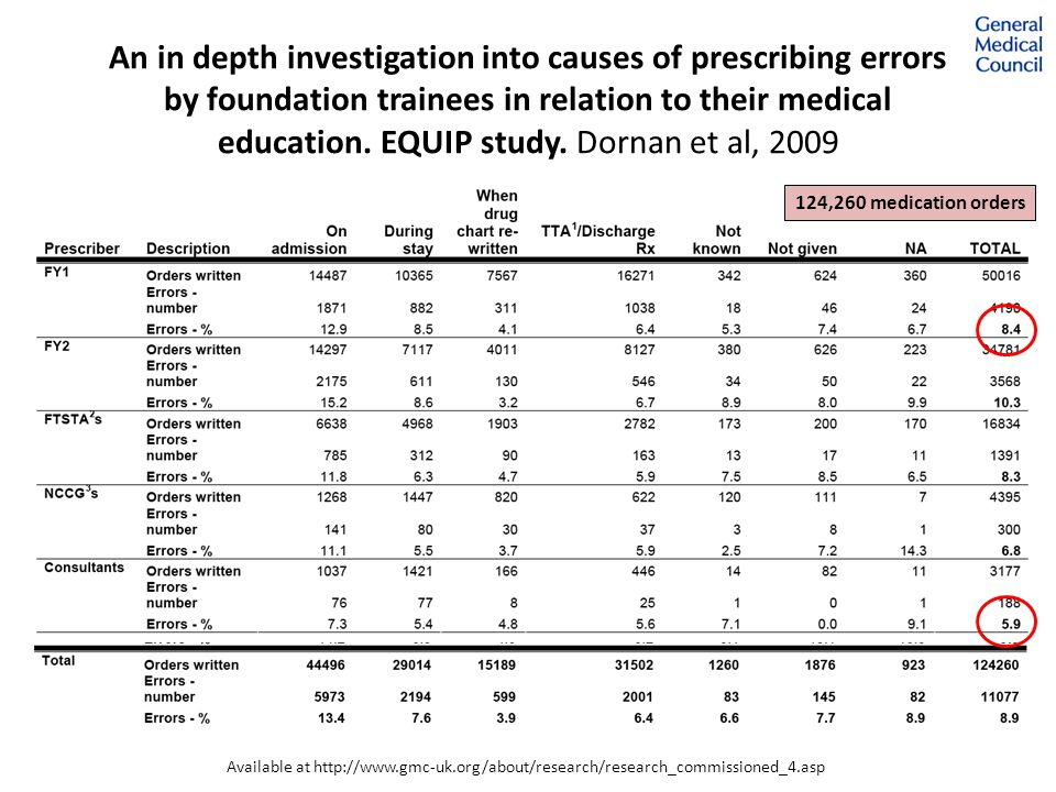 Safe Prescribing Working Group (2008) Agreed learning outcomes of undergraduate medical education in relation to prescribing National e-Learning materials to support medical students Development of an assessment that might demonstrate whether the outcomes have been met National prescription chart Access to the BNF for students Available at www.medschools.ac.uk/AboutUs/Projects/Documents
