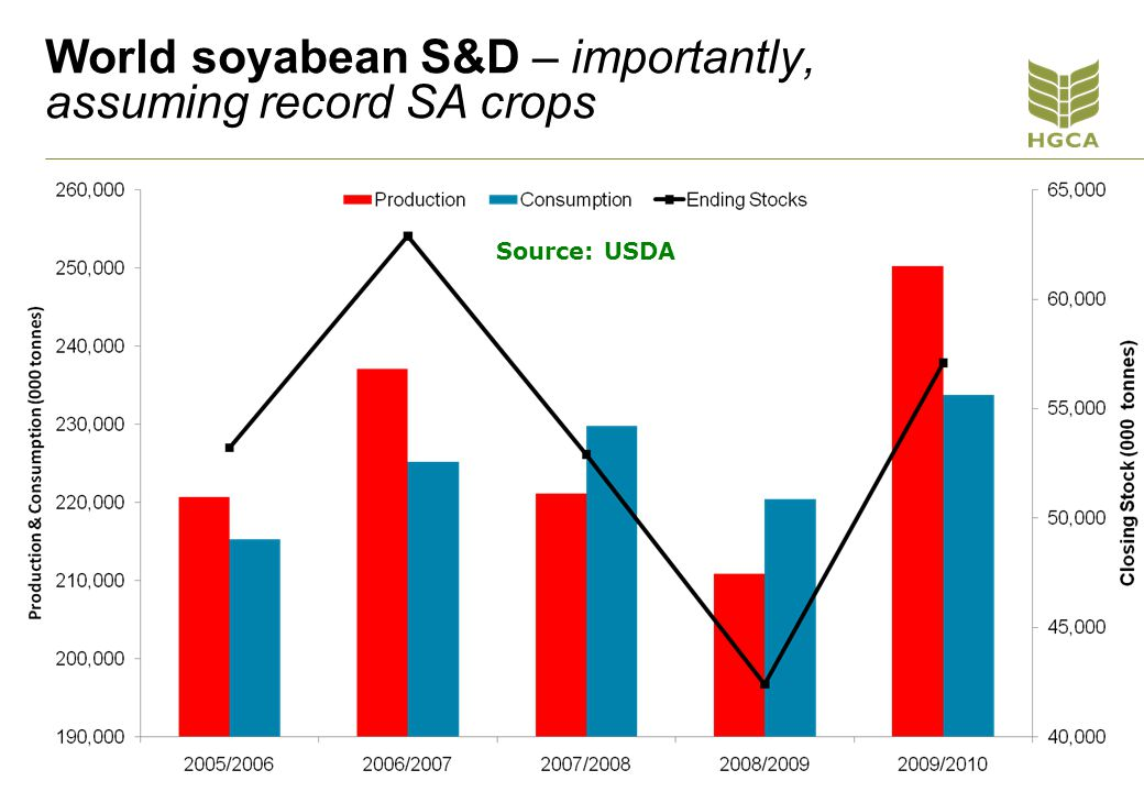 World soyabean S&D – importantly, assuming record SA crops Source: USDA