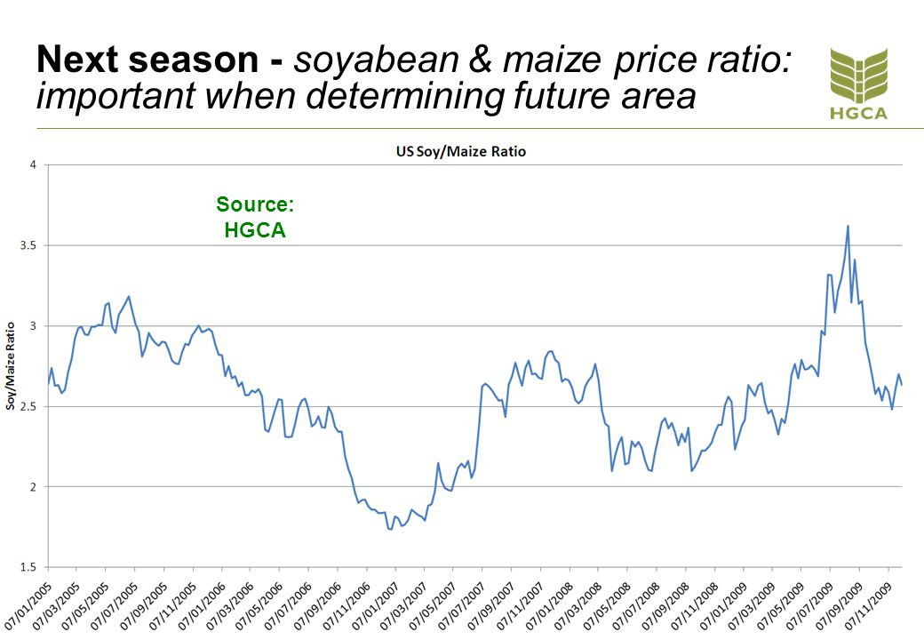 Next season - soyabean & maize price ratio: important when determining future area Source: HGCA