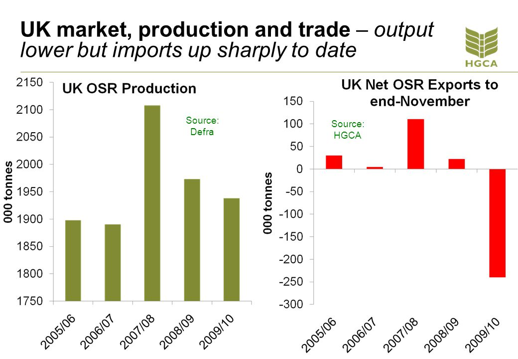 UK market, production and trade – output lower but imports up sharply to date Source: HGCA Source: Defra