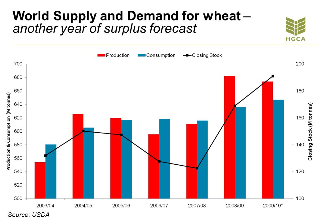 World Supply and Demand for wheat – another year of surplus forecast Source: USDA