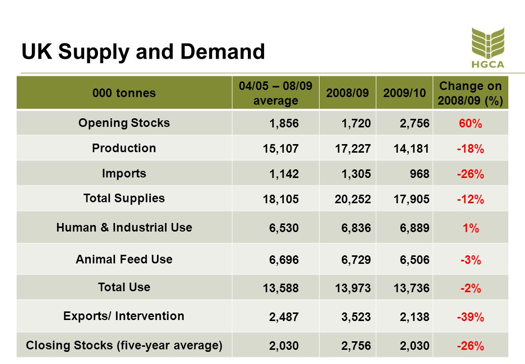 UK Supply and Demand 000 tonnes 04/05 – 08/09 average 2008/092009/10 Change on 2008/09 (%) Opening Stocks 1,856 1,720 2,75660% Production 15,107 17,227 14,181-18% Imports 1,142 1,305 968-26% Total Supplies 18,105 20,252 17,905-12% Human & Industrial Use 6,530 6,836 6,8891% Animal Feed Use 6,696 6,729 6,506-3% Total Use 13,588 13,973 13,736-2% Exports/ Intervention 2,487 3,523 2,138-39% Closing Stocks (five-year average) 2,030 2,756 2,030-26%