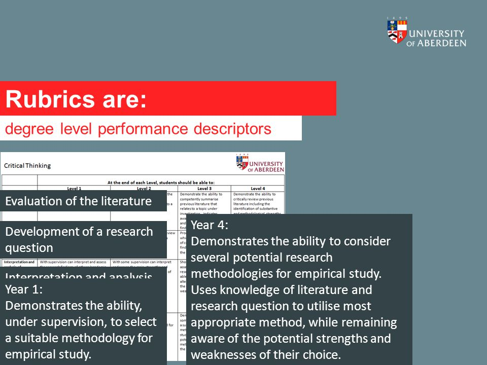 Rubrics are: degree level performance descriptors Evaluation of the literature Development of a research question Interpretation and analysis of research findings Problem solving Year 1: Demonstrates the ability, under supervision, to select a suitable methodology for empirical study.