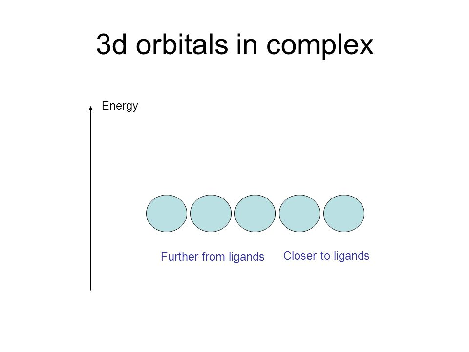 3d orbitals in complex Energy Further from ligands Closer to ligands