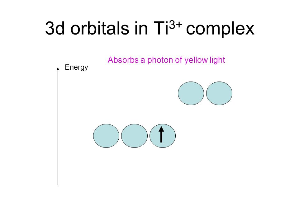 3d orbitals in Ti 3+ complex Energy Absorbs a photon of yellow light
