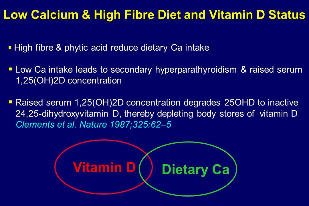 Low Calcium & High Fibre Diet and Vitamin D Status Vitamin D Dietary Ca   High fibre & phytic acid reduce dietary Ca intake   Low Ca intake leads