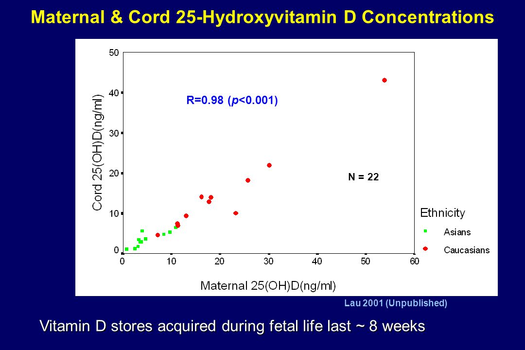 R=0.98 (p<0.001) Maternal & Cord 25-Hydroxyvitamin D Concentrations Vitamin D stores acquired during fetal life last ~ 8 weeks Lau 2001 (Unpublished)