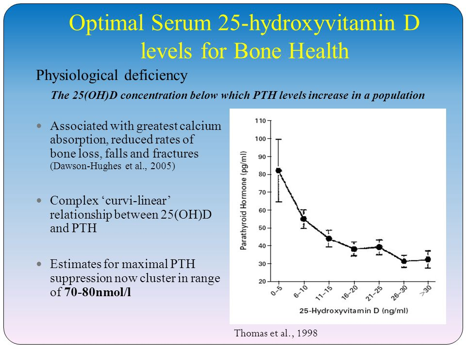 Optimal Serum 25-hydroxyvitamin D levels for Bone Health Associated with greatest calcium absorption, reduced rates of bone loss, falls and fractures