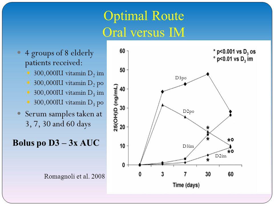 Optimal Route Oral versus IM 4 groups of 8 elderly patients received: 300,000IU vitamin D 2 im 300,000IU vitamin D 2 po 300,000IU vitamin D 3 im 300,0