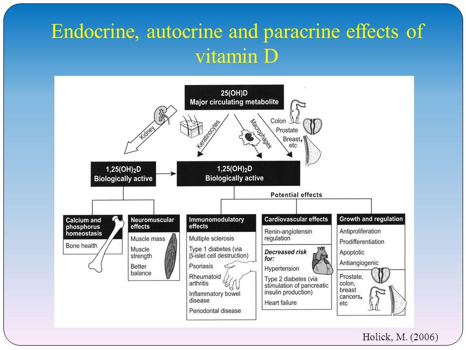 Optimal Route Oral versus IM 4 groups of 8 elderly patients received: 300,000IU vitamin D 2 im 300,000IU vitamin D 2 po 300,000IU vitamin D 3 im 300,000IU vitamin D 3 po Serum samples taken at 3, 7, 30 and 60 days Romagnoli et al.