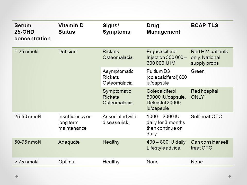 Serum 25-OHD concentration Vitamin D Status Signs/ Symptoms Drug Management BCAP TLS < 25 nmol/lDeficientRickets Osteomalacia Ergocalciferol Injection