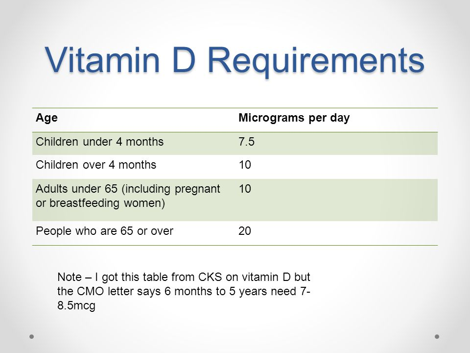 Vitamin D Requirements AgeMicrograms per day Children under 4 months7.5 Children over 4 months10 Adults under 65 (including pregnant or breastfeeding