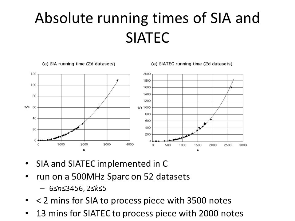 Absolute running times of SIA and SIATEC SIA and SIATEC implemented in C run on a 500MHz Sparc on 52 datasets – 6≤n≤3456, 2≤k≤5 < 2 mins for SIA to pr