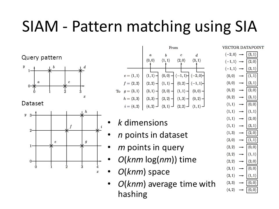 SIAM - Pattern matching using SIA k dimensions n points in dataset m points in query O(knm log(nm)) time O(knm) space O(knm) average time with hashing