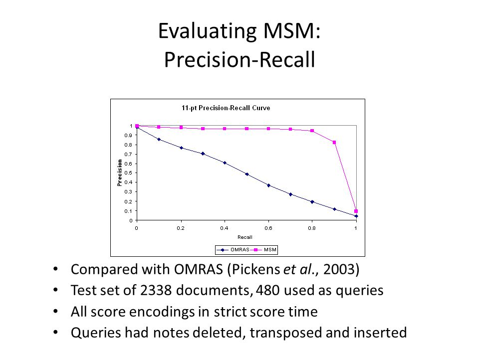 Evaluating MSM: Precision-Recall Compared with OMRAS (Pickens et al., 2003) Test set of 2338 documents, 480 used as queries All score encodings in str