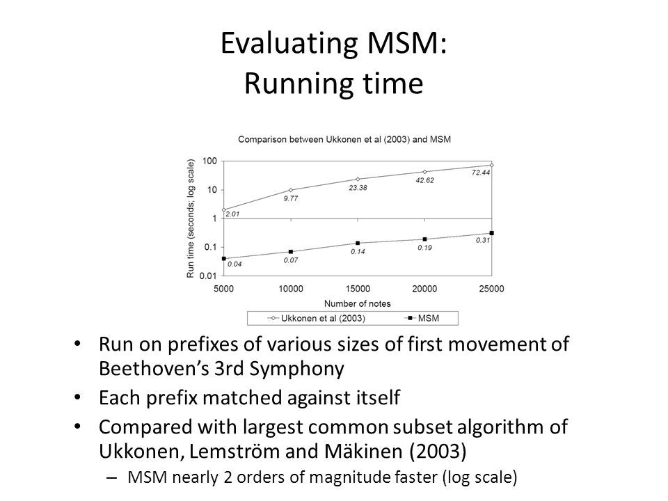 Evaluating MSM: Running time Run on prefixes of various sizes of first movement of Beethoven's 3rd Symphony Each prefix matched against itself Compare